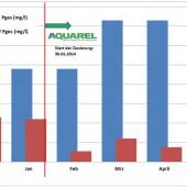 Praxisbeispiel einer Kläranlage mit 2500 EW: Reduktion der Ablaufkonzentration von P-ges trotz höherer Zulaufkonzentrationen