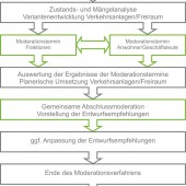 kd153 lindschulteschaubild moderationsverfahren 170x170 - Moderationsverfahren - Bürgerbeteiligung und Öffentlichkeitsarbeit...