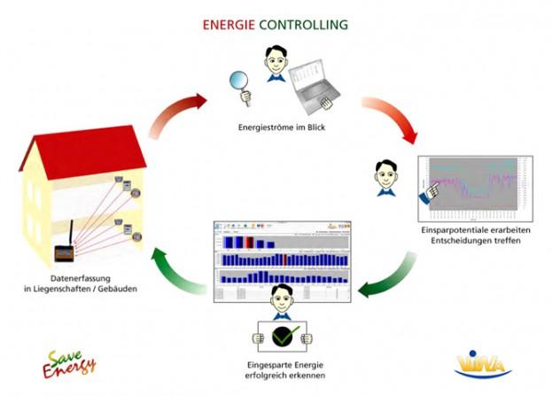 Durch nachhaltiges Wirtschaften lassen sich in einem Gebäudekomplex ca. 10 - 15% an Energie einsparen.