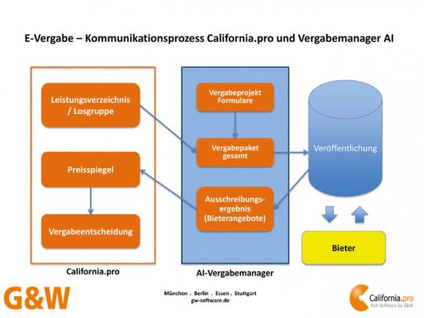 kd161 gw vergabe - California.pro vereinfacht elektronische Vergabe