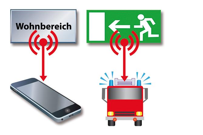 Grafik 1: Ein auf Flucht- und Rettungswegen ausgelöster Alarm wird direkt an die Feuerwehr weitergeleitet