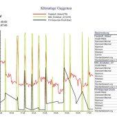 kd164 pro m tec2 170x170 - Genaueste Messergebnisse reduzieren Transportmasse