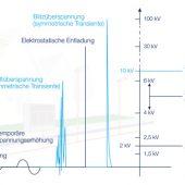 kd164 tridonic2 170x170 - Sicherheit in der Straßenbeleuchtung