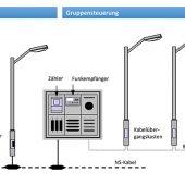 Das System EFR Sensor Control nutzt Mobilfunk für die Kommunikation zwischen Helligkeitssensor und EFR-Zentrale und Langwelle zur Ansteuerung der Leuchten.