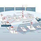 EFR Grid Control Service 170x170 - Langwelle ist zukunftssicher