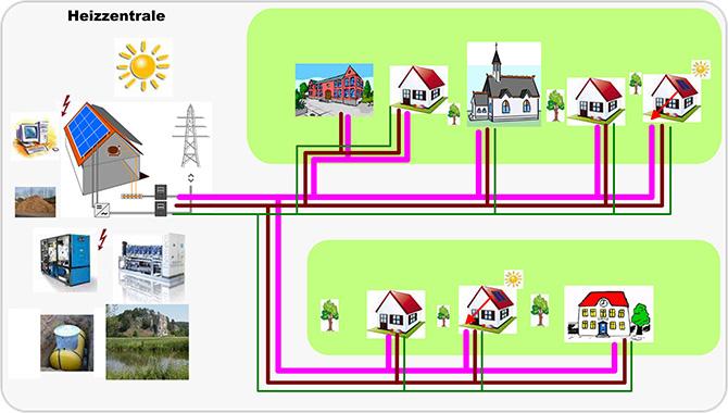 """Bei einem """"kalten"""" Nahwärmenetz von ratioplan sind die Anschlussteilnehmer respektive Verbraucher zugleich auch Erzeuger und können überschüssige Energie ins Netz einspeisen und sich auch vergüten lassen. Zugleich können Sie die gewonnene Wärmeenergie bedarfsgerecht und kostensparend auch zu einem späteren Zeitpunkt abrufen. (Bild: ratioplan GmbH, Dollnstein)"""