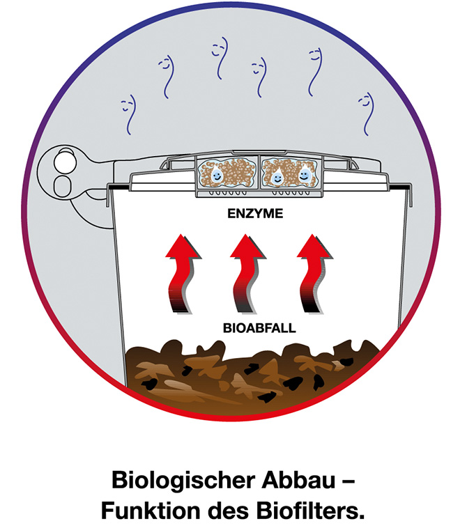 b rgerfreundliche biotonne bio filterdeckel setzt ma st be. Black Bedroom Furniture Sets. Home Design Ideas
