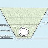 kd173 gueteschutz kanalbau1 170x170 - Kanalbau in offener Bauweise - Verdichtungsprüfungen