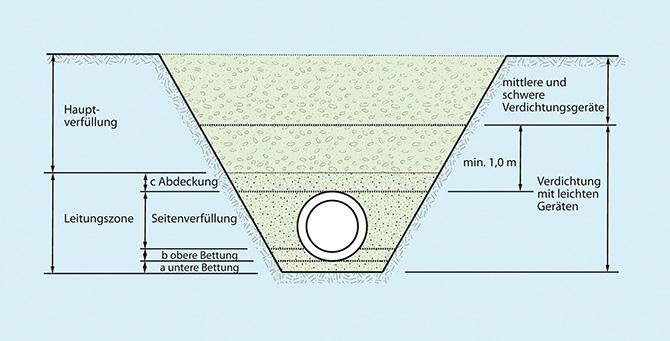 kd173 gueteschutz kanalbau1 - Kanalbau in offener Bauweise - Verdichtungsprüfungen
