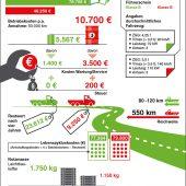 kd174 al ko2 170x170 - E-Mobilität – die nachhaltige Alternative für Nutzfahrzeuge