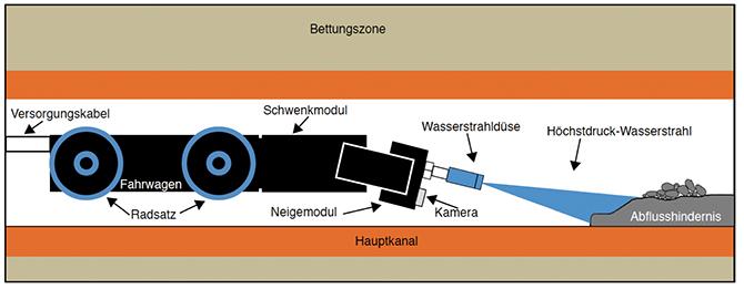 Höchstdruckprozess im Kanal (Bild: Mauerspecht GmbH)