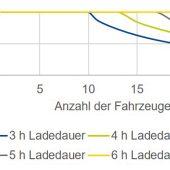 Einfluss der Ladedauer auf den Akkufüllstand im Worst Case Quelle: BTC AG