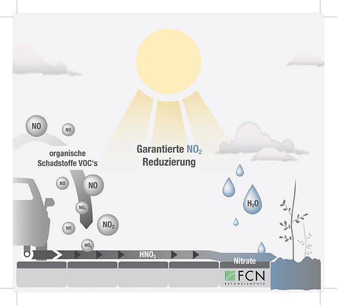 Flächen mit Airclean-Produkten von F.C. Nüdling unterstützen den Abbau von Schadstoffen aus Autoabgasen in innerstädtischen Bereichen.