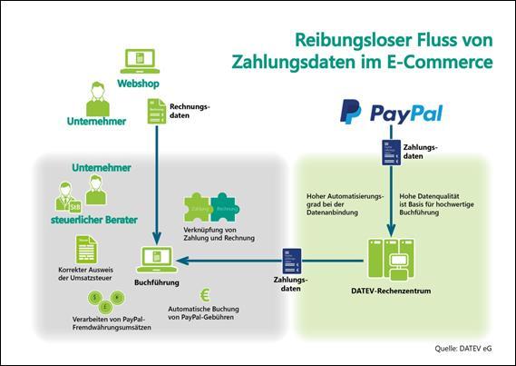 image003 - PayPal und DATEV optimieren Zahlungsdaten für die Buchführung