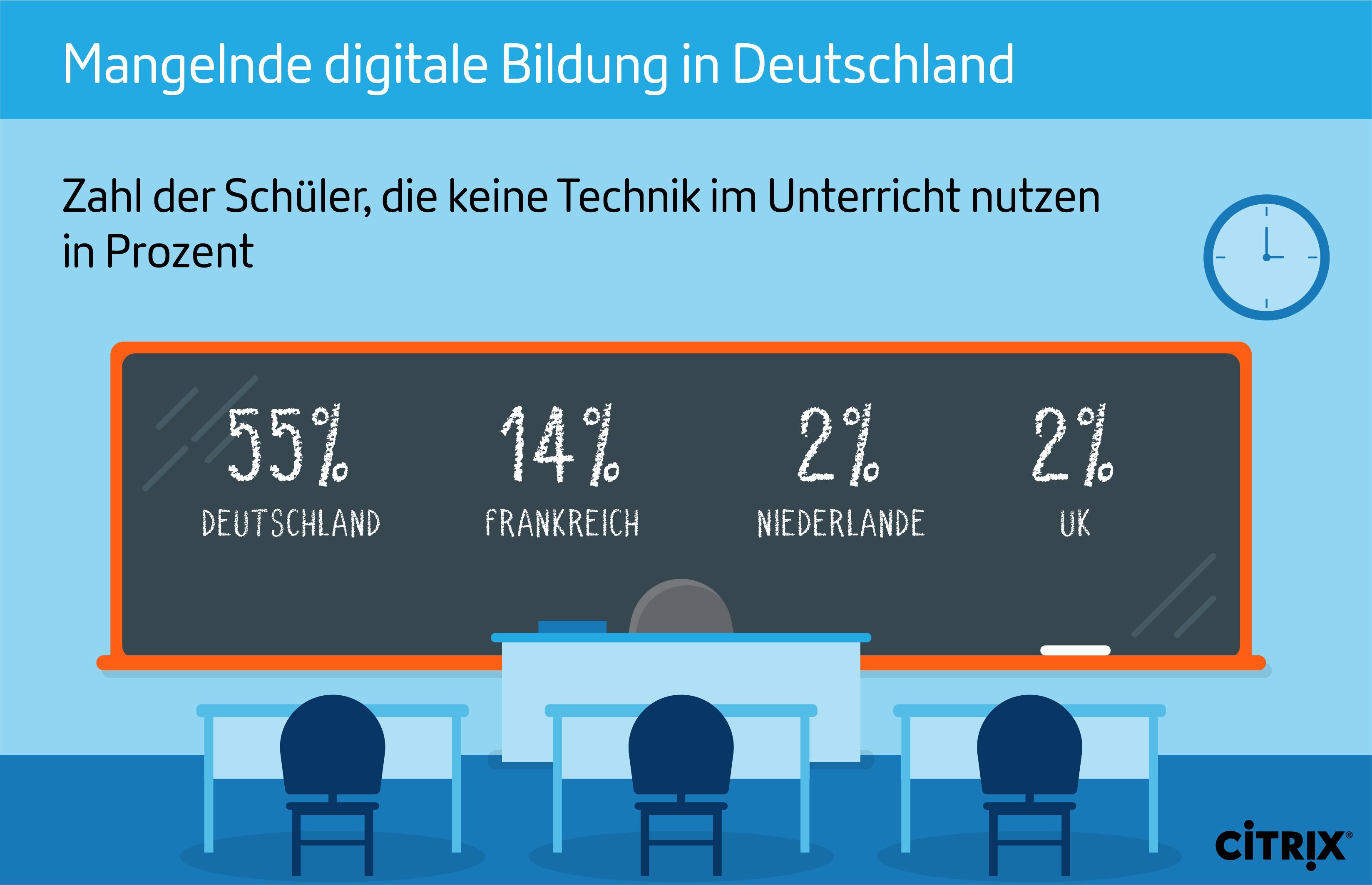 Citrix SoMeVisual DigitalEducation KeineTechnik 01 - Gehen das Kompetenzgerangel zwischen Bund und Ländern und die Diskussionen um Milliardenbeträge an der Realität vorbei?
