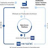 20181116 Kooperationsmodell 1u1 Versatel Stadtwerke 170x170 - Vorbereitungen für die Verlegung der Leerrohre in die Rille mittels Nano-Trenching - Copyright 1&1 Versatel