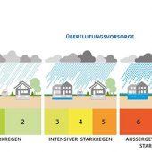 kd619 hamburgwasser 170x170 - HAMBURG WASSER etabliert erstmalig Live-Karte mit Niederschlagsmengen für Hamburg