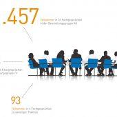 kd120 gk2 170x170 - Impulse für Qualifikation und Qualität - Auftraggeber-Fachgespräche 2020
