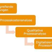 Vivax PROCO: Von der Prozesskostenanalyse bis zur Digitalisierungsstrategie