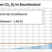 Grafische Darstellung der Einzelwerte zur CO2-Absorption von 192 erfassten Bäumen der Nassauischen Heimstätte in Frankfurt am Main.