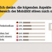 Die deutschen (33 Prozent), österreichischen (38 Prozent) und Schweizer Befragten (39 Prozent) stören sich in Sachen Mobilität am allermeisten am schlechten Verkehrsfluss in einer Stadt. (Bild: Axis Communications)